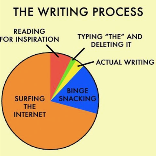 Writing Process LOL Chart